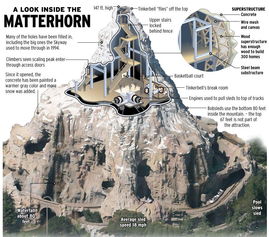Matterhorn Cutaway Invisible Themepark