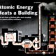 Atomic-Powered Heating System for Building, 1952