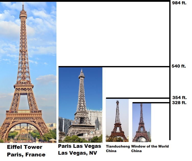 Eiffel Tower vs. Replica Eiffel Towers by Height